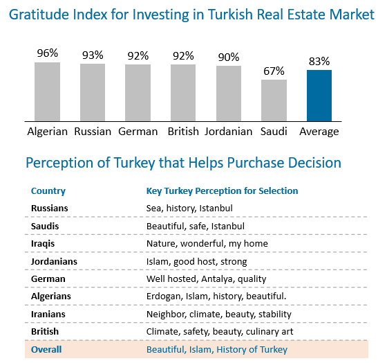 Turkish property investment happiness