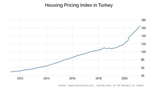 housing price index turkey